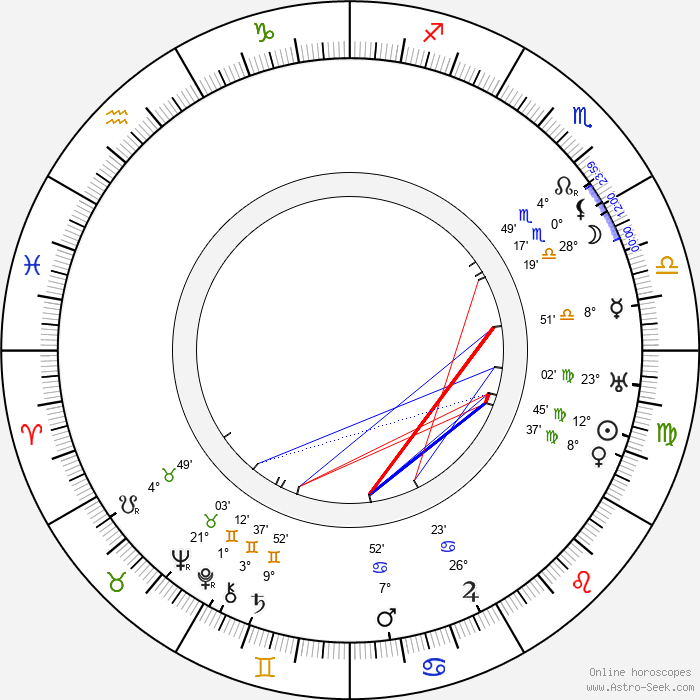 Melvin Sheppard - Birth horoscope chart