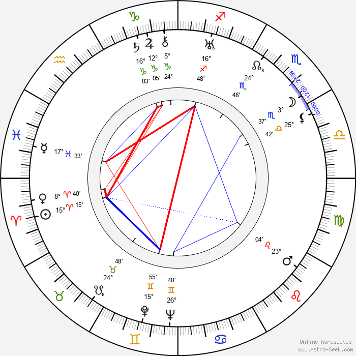 Melvyn Douglas - Birth horoscope chart