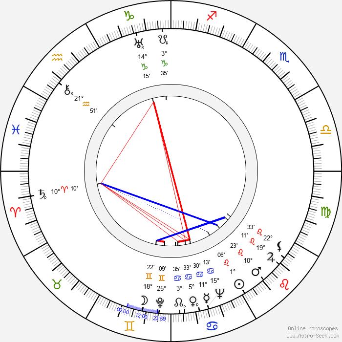Memmo Carotenuto - Birth horoscope chart
