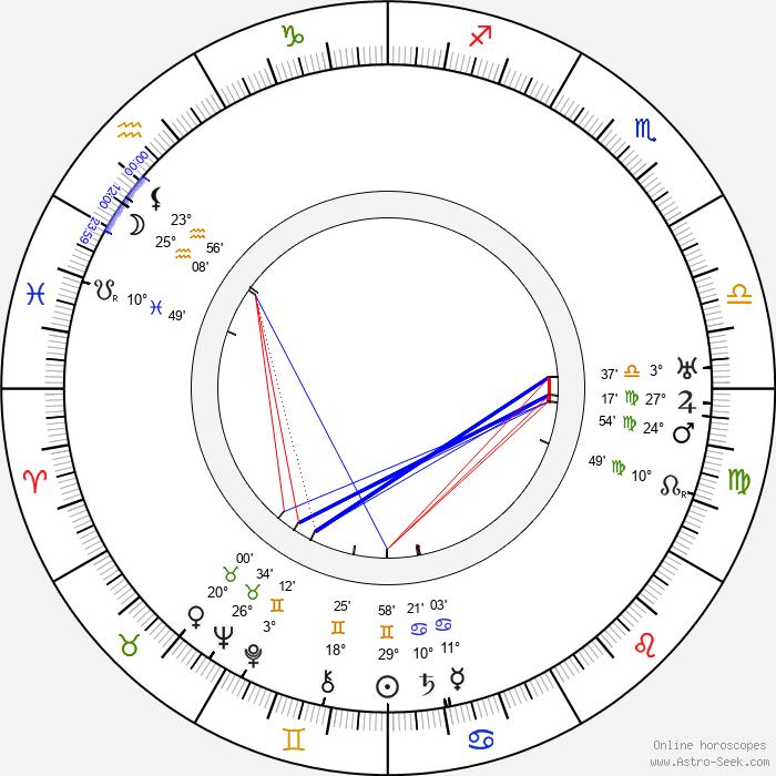 Memo Benassi - Birth horoscope chart