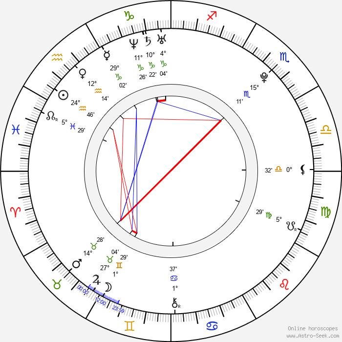 Meng Jia - Birth horoscope chart