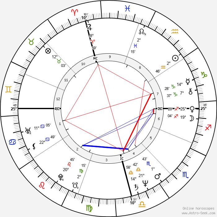 Mequinho Meching - Birth horoscope chart