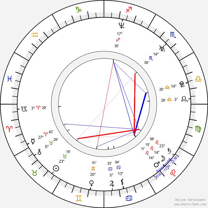 Mercè Llorens - Birth horoscope chart