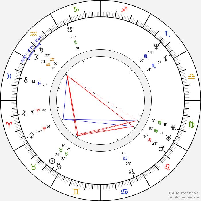 Mercedes Echerer - Birth horoscope chart