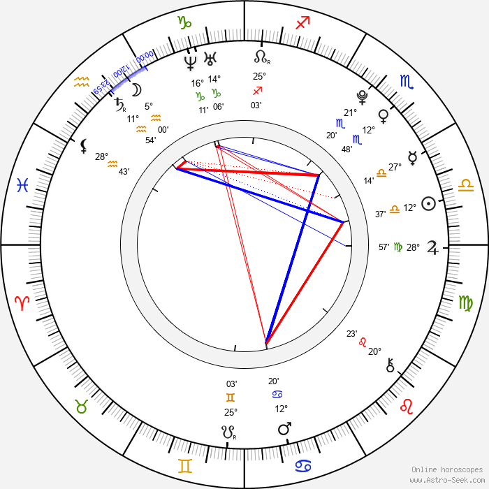 Mercedes Lambre - Birth horoscope chart