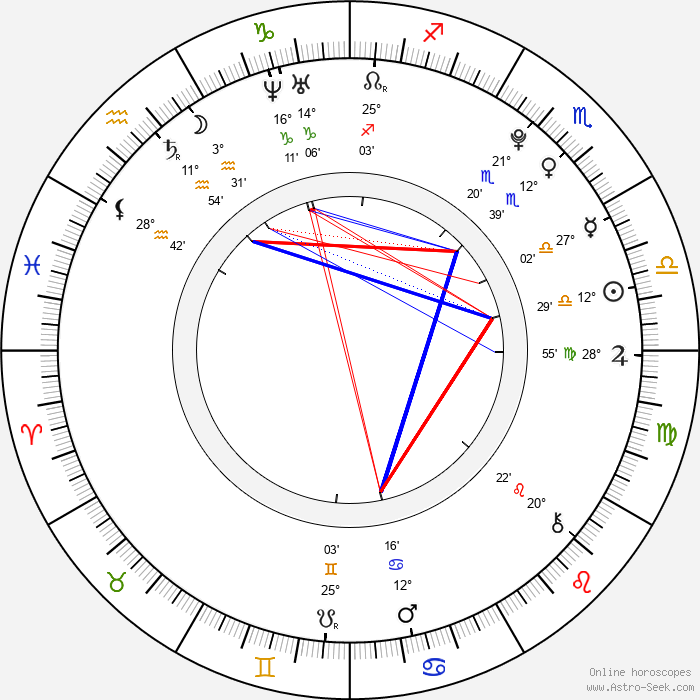 Mercedes Lambre - Birth horoscope chart
