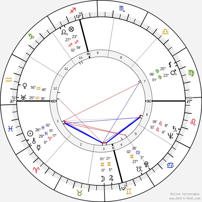 Mercedes McCambridge - Birth horoscope chart