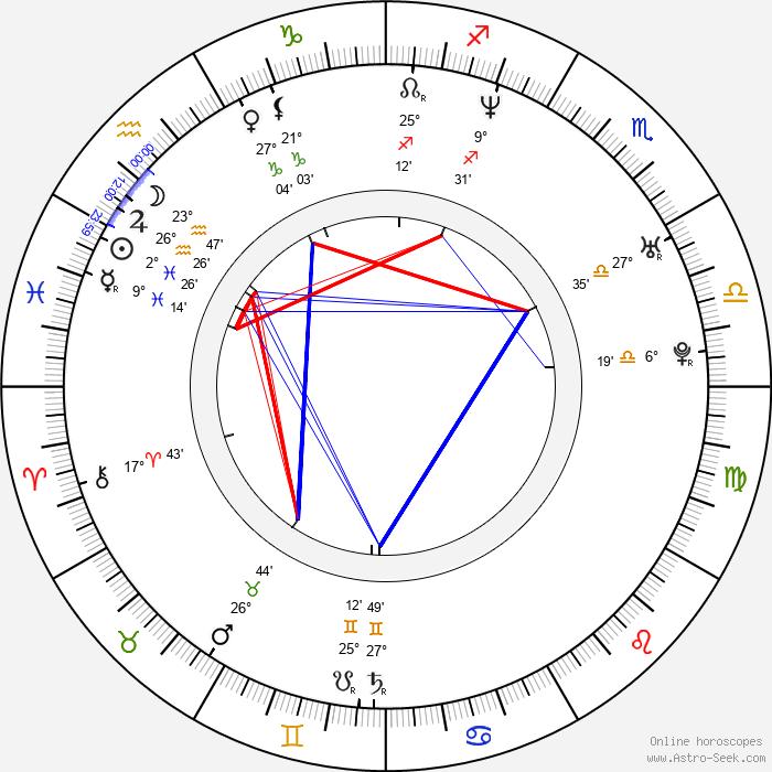 Mercedes Molto - Birth horoscope chart