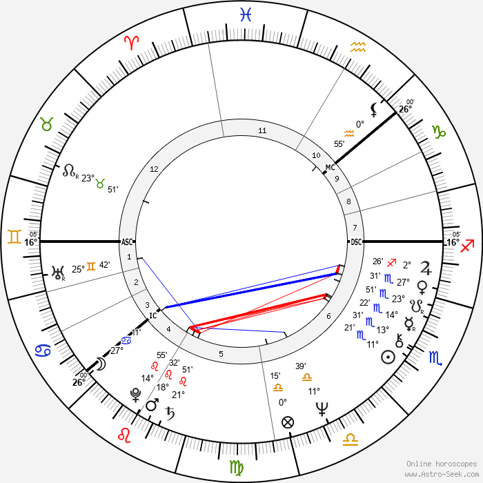 Meri Vennamo - Birth horoscope chart