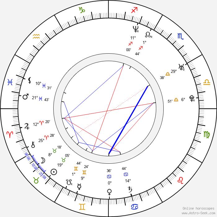 Merih Ermakastar - Birth horoscope chart