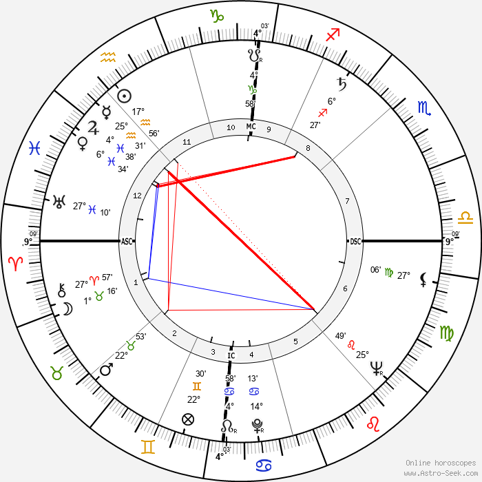 Merrill Womach - Birth horoscope chart