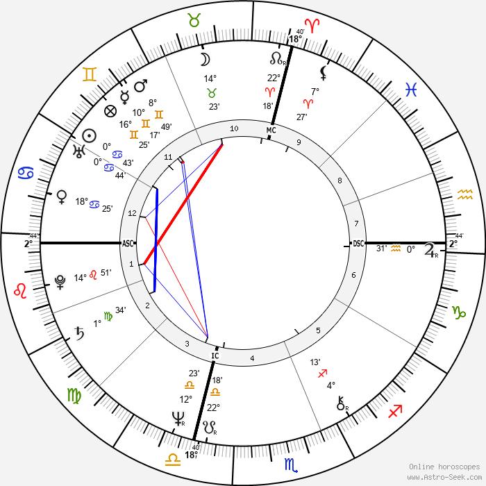 Meryl Streep - Birth horoscope chart