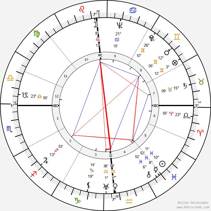 Meta Neuberger - Birth horoscope chart