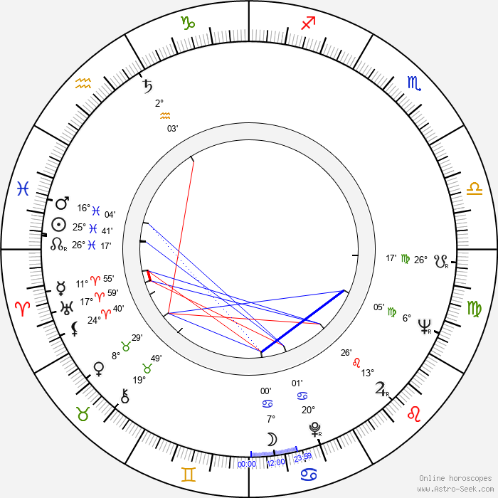 Metodi Andonov - Birth horoscope chart