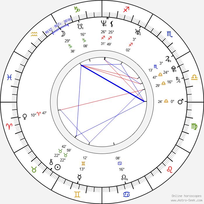 Mi-joo Yun - Birth horoscope chart