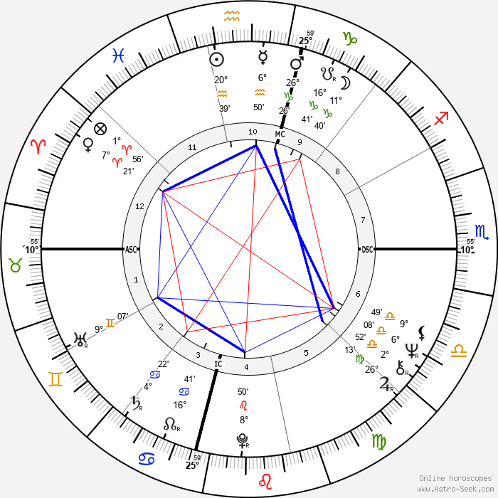 Mia Farrow - Birth horoscope chart