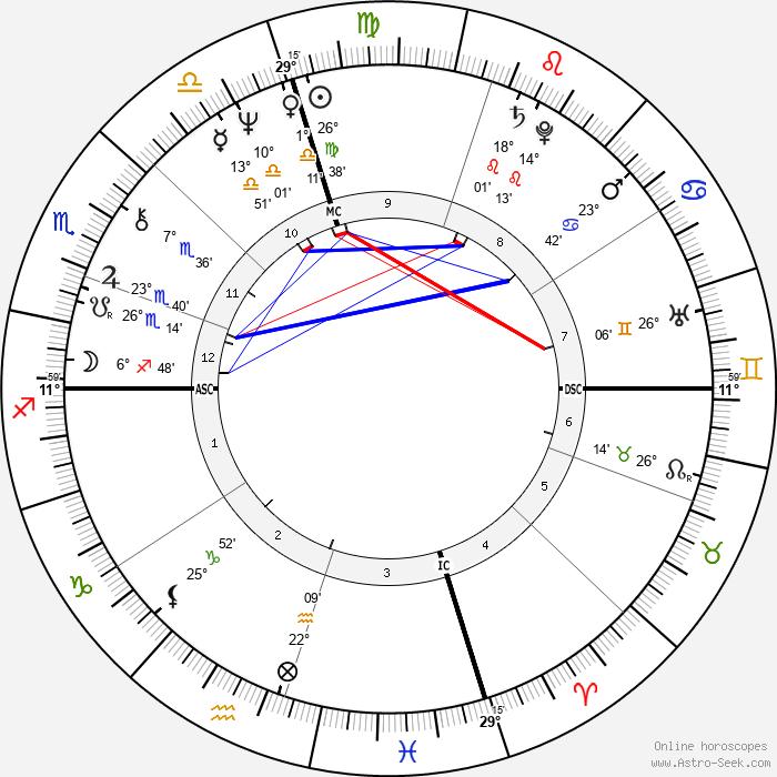Mia Martini - Birth horoscope chart