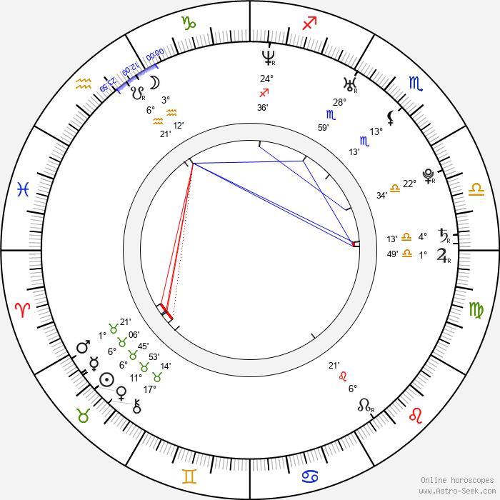 Mia Rider - Birth horoscope chart