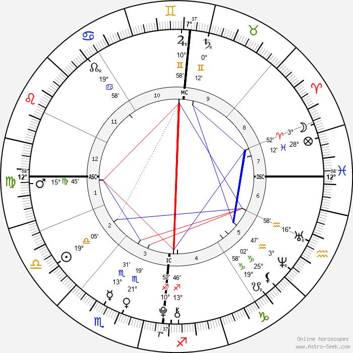 Mia Treapleton - Birth horoscope chart