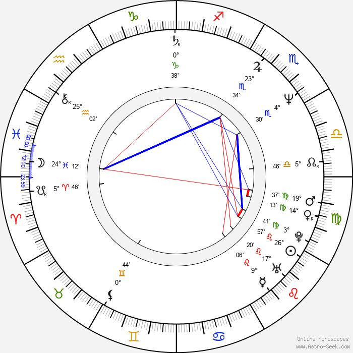 Micaela Nelligan - Birth horoscope chart