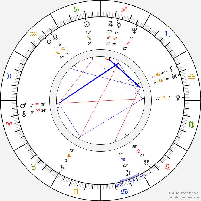 Micaela Nevárez - Birth horoscope chart