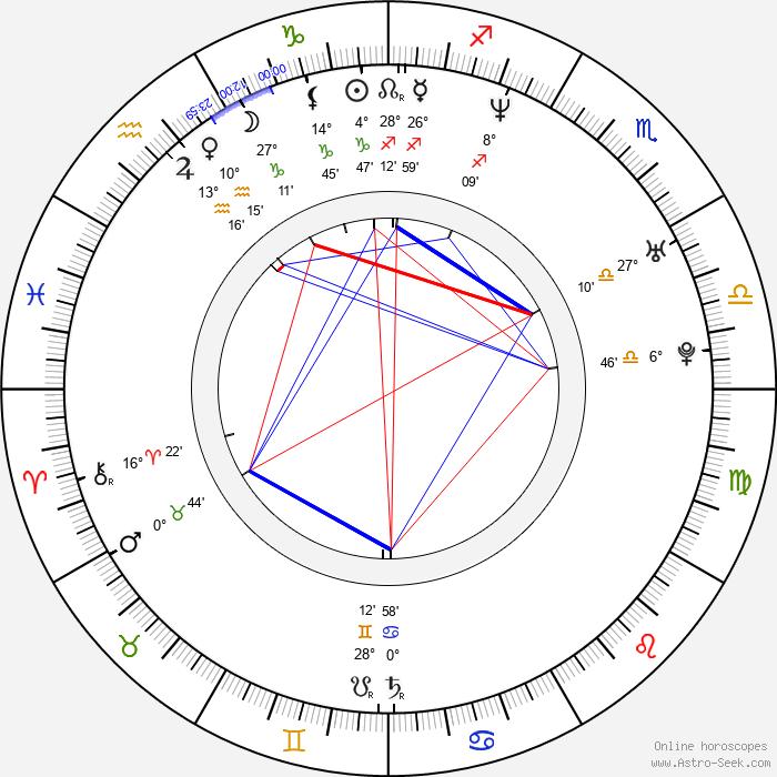 Micah Hauptman - Birth horoscope chart