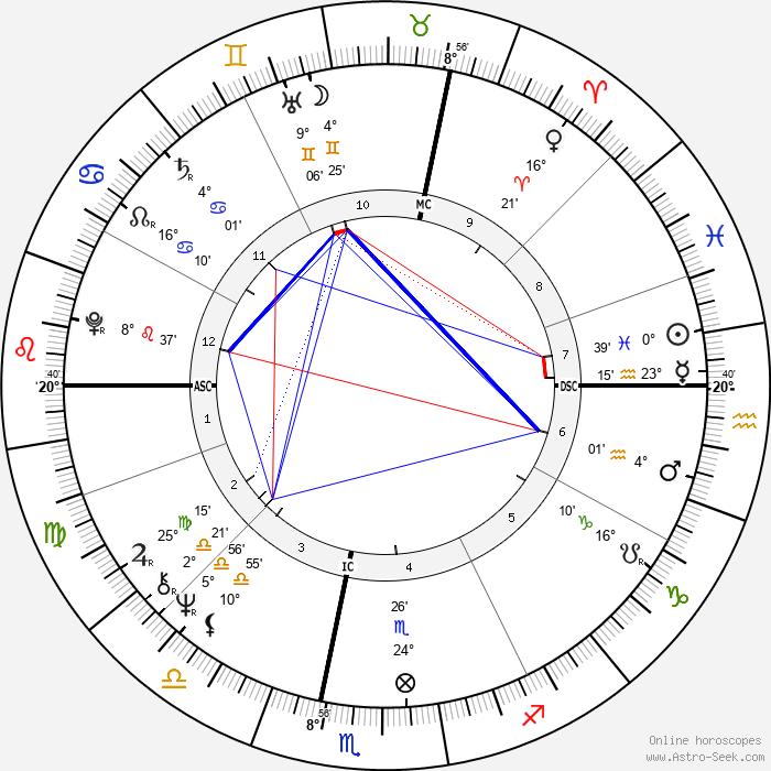 Micha Bergese - Birth horoscope chart