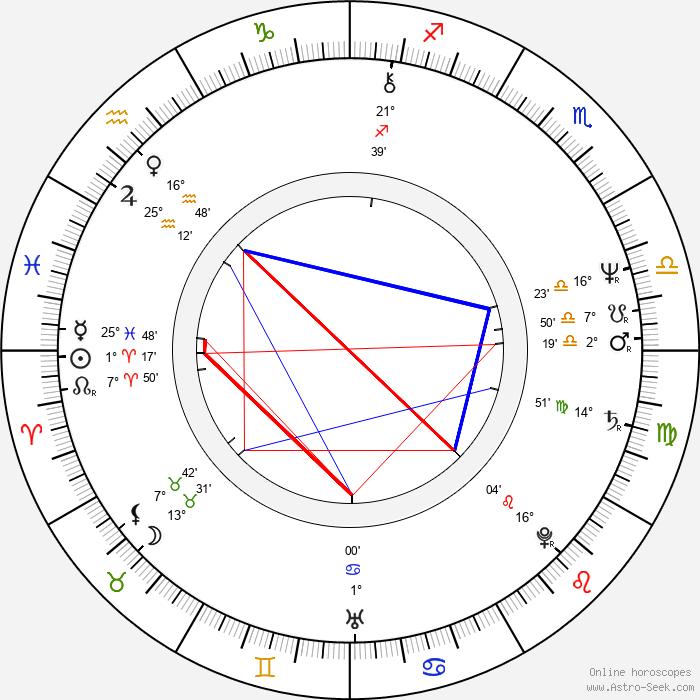 Michael Adams - Birth horoscope chart