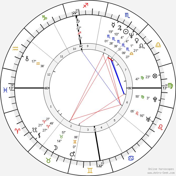 Michael Allgeier - Birth horoscope chart