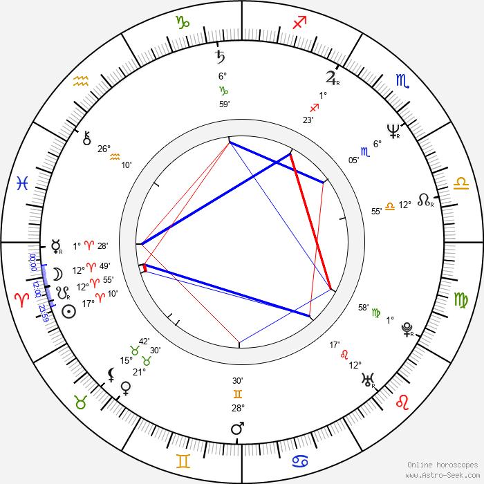 Michael Almereyda - Birth horoscope chart