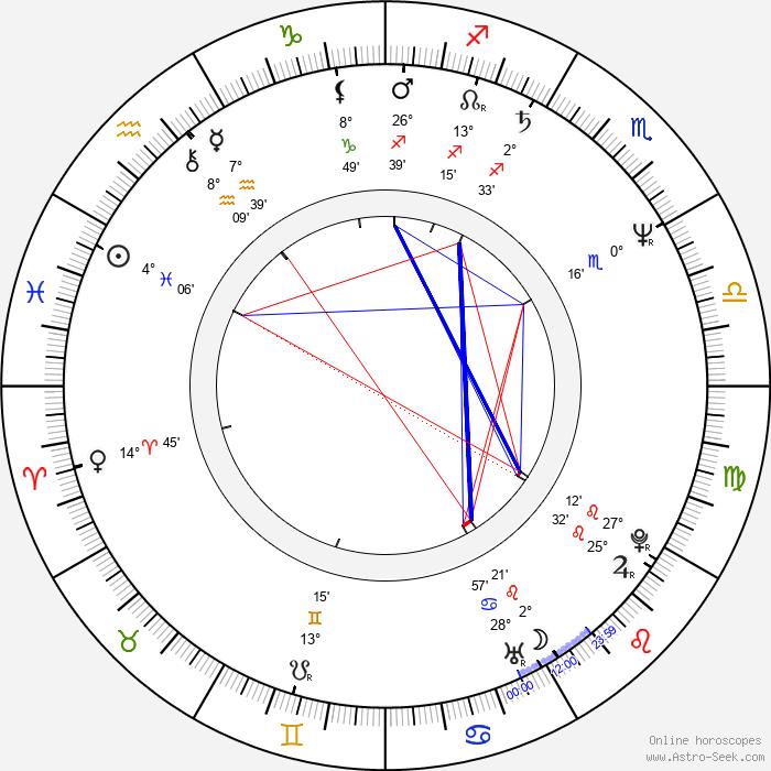 Michael Angelo Batio - Birth horoscope chart
