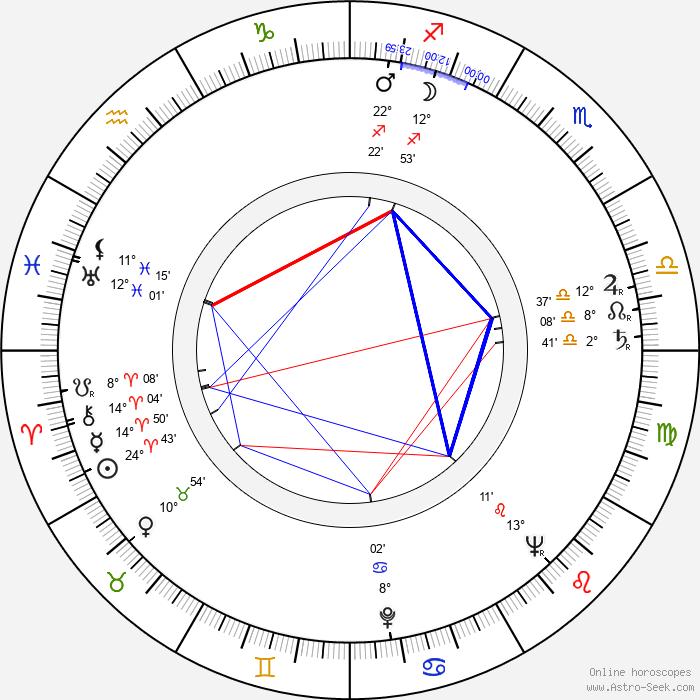 Michael Ansara - Birth horoscope chart
