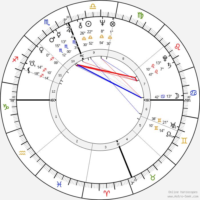 Michael Aquino - Birth horoscope chart