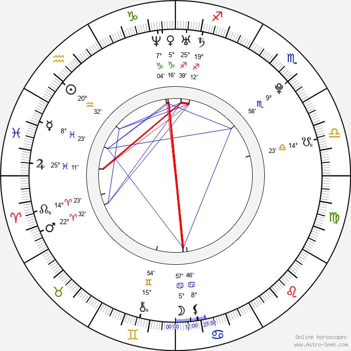 Michael B. Jordan - Birth horoscope chart