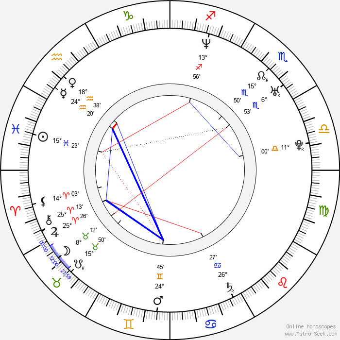 Michael Beardsley - Birth horoscope chart