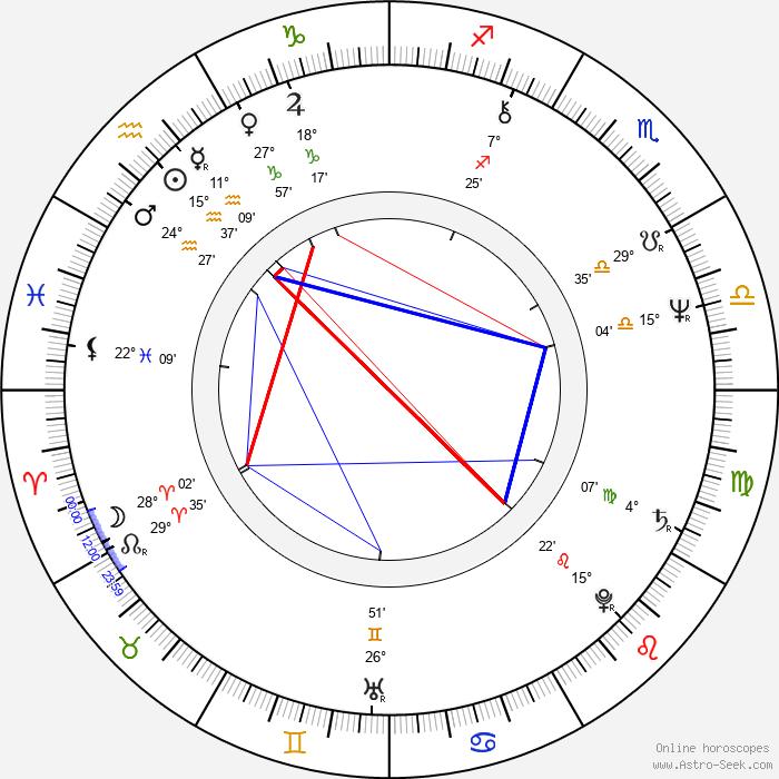 Michael Beck - Birth horoscope chart