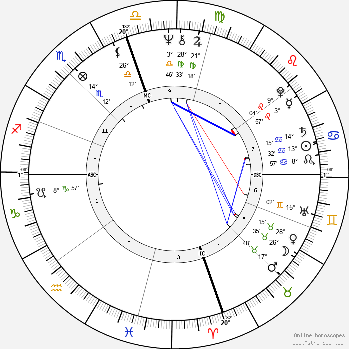 Michael Blake - Birth horoscope chart