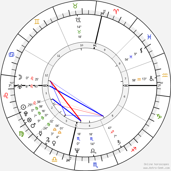 Michael Boddicker - Birth horoscope chart
