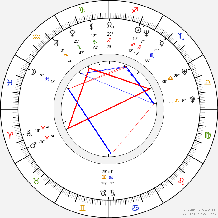 Michael Boisvert - Birth horoscope chart