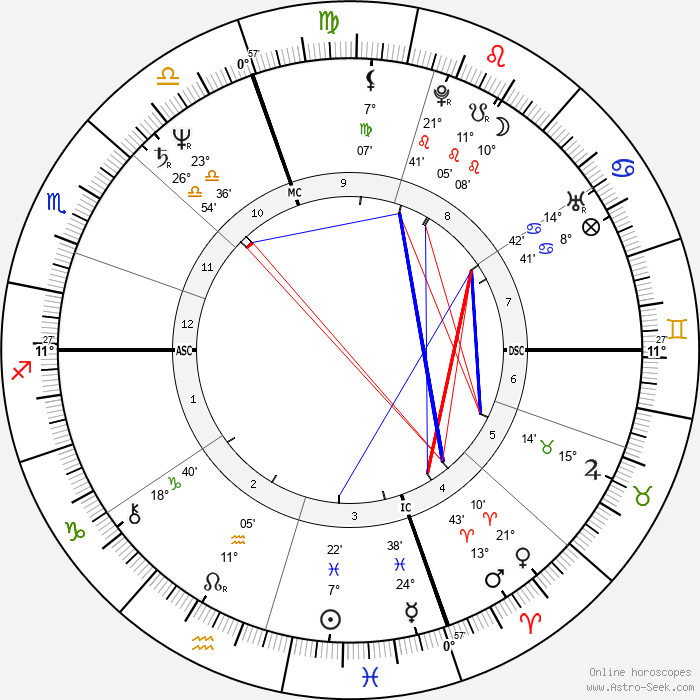 Michael Bolton - Birth horoscope chart