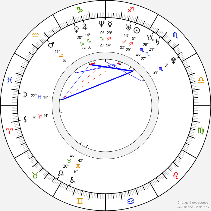 Michael Bottos - Birth horoscope chart