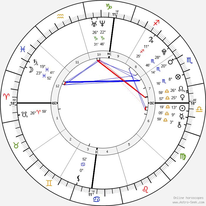 Michael Boxleitner - Birth horoscope chart