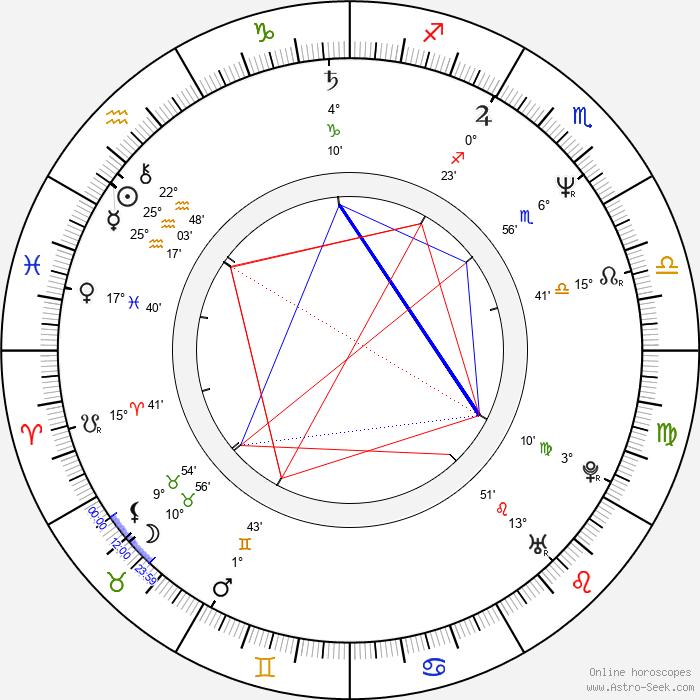 Michael Brynntrup - Birth horoscope chart