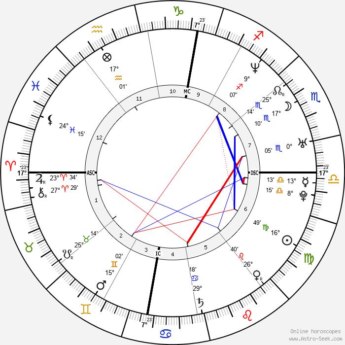 Michael Bublé - Birth horoscope chart