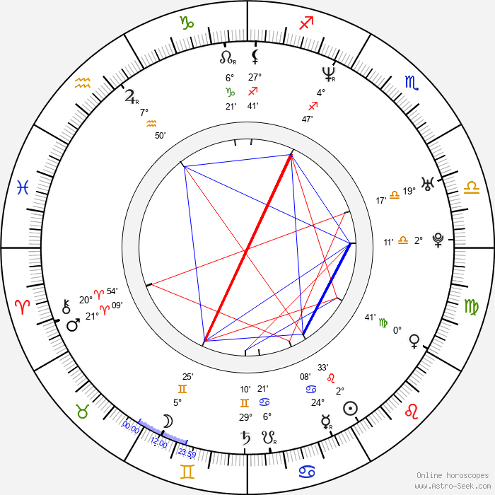 Michael C. Williams - Birth horoscope chart