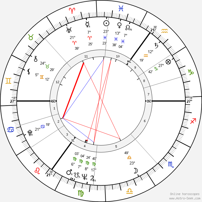 Michael Caine - Birth horoscope chart