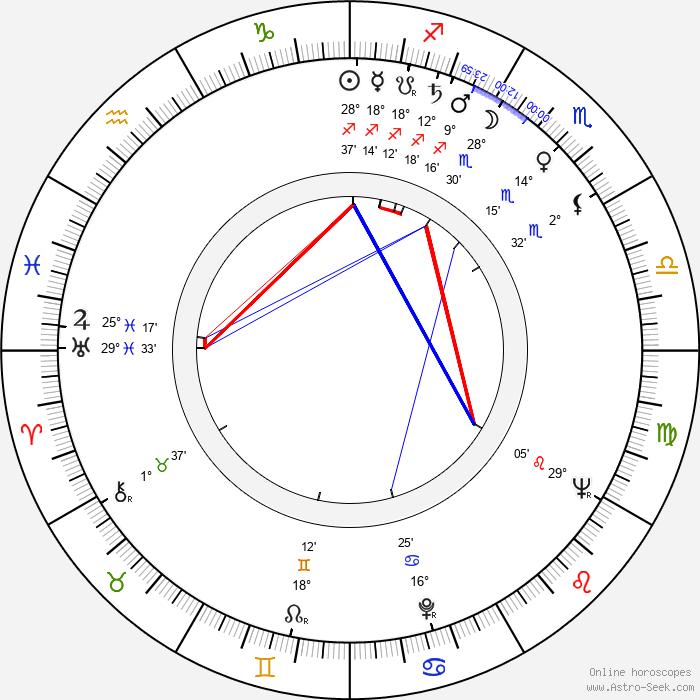 Michael Carreras - Birth horoscope chart