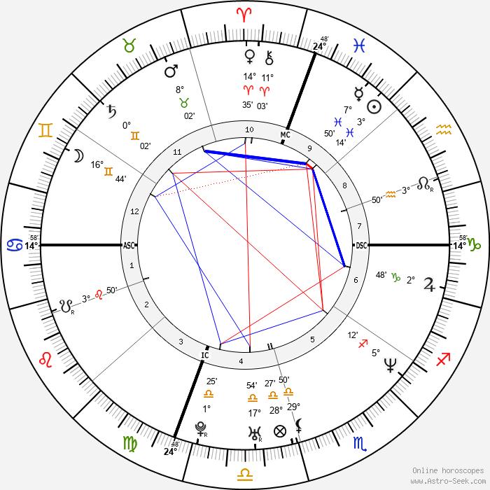 Michael Chang - Birth horoscope chart