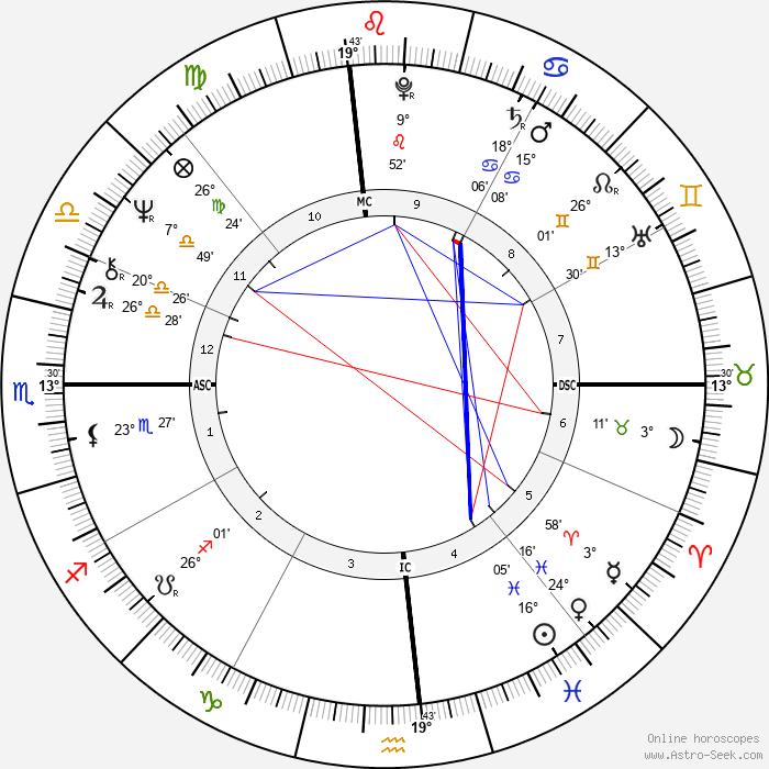 Michael Chaplin - Birth horoscope chart