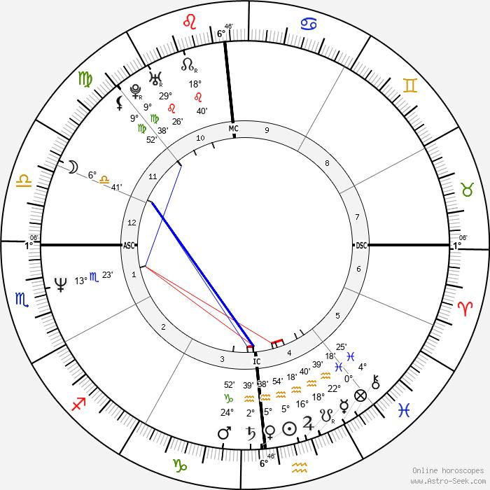 Michael Chiarello - Birth horoscope chart